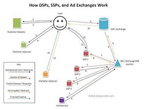 Diagramming the SSP, DSP, and RTB Redirect Path - Ad Ops Insider | RealTimeBidding | Scoop.it