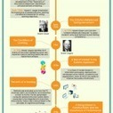 A Brief History of Instructional Design |  e-Learning Bookmarking Service - e-Learning Tags | OER and e-learning | Scoop.it