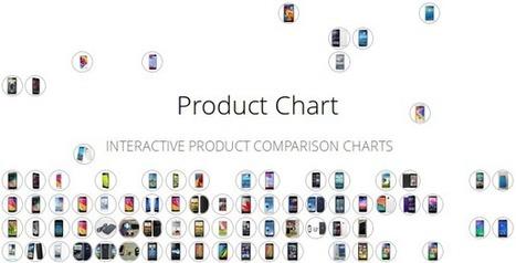 Laptop Comparison Chart | Some pages | Scoop.it
