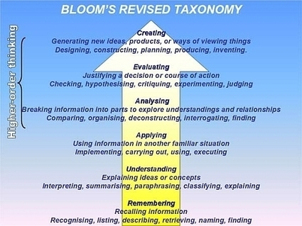 BLOOM'S TAXONOMY   Pam's Resources for Learning Theories   Scoop.it