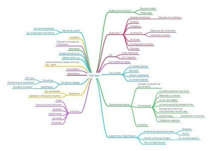 Connaissez vous les Tiers Lieux ? une synthèse au format Mindmap | Tiers-Lieux | Scoop.it