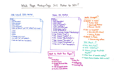 Which Page Markup + Tags Still Matter for SEO? - Whiteboard Friday | SEO and Social Media Marketing | Scoop.it