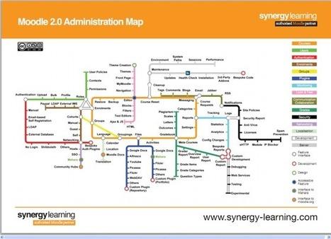 Mapa de administración de Moodle 2.0. #infografia #infographic#education | Capacitación | Scoop.it