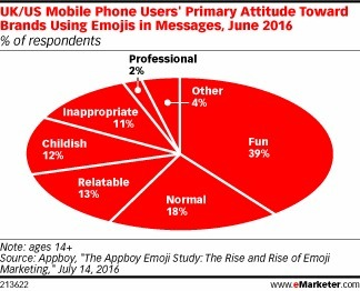 Emojis Make Brands Fun, Relateable - eMarketer | Integrated Brand Communications | Scoop.it