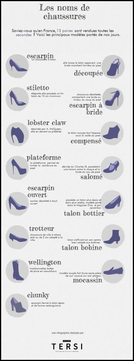 Histoire de noms de chaussures... - Ateliers Tersi, le journal | Ateliers Tersi : la chaussure d'art | Scoop.it