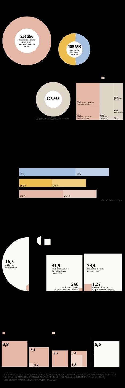 Le régime des intermittents en quatre graphiques | We are numerique [W.A.N] | Scoop.it