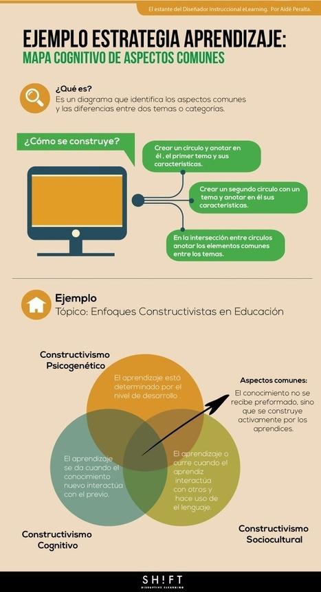 Herramientas didácticas que todo diseñador eLearning debe conocer   Estrategias de Aprendizaje   Scoop.it