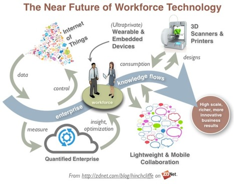 Are you Ready? Emerging Tech is Transforming the Workplace | Educad | Scoop.it