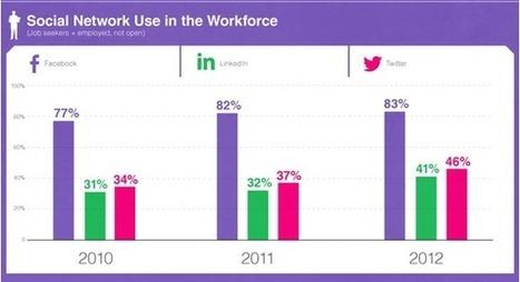 52% des demandeurs d'emploi préfèrent Facebook contre 38% Linkedin -   Ressources humaines - Attraction de talents   Scoop.it