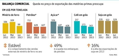 Agronegócio ganha espaço na balança, mas os preços preocupam - 02/07/2013 | Agribusiness - Brasil | Scoop.it