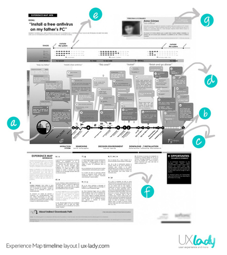 DIY Experience Map | UX Lady | uxperfect | Scoop.it