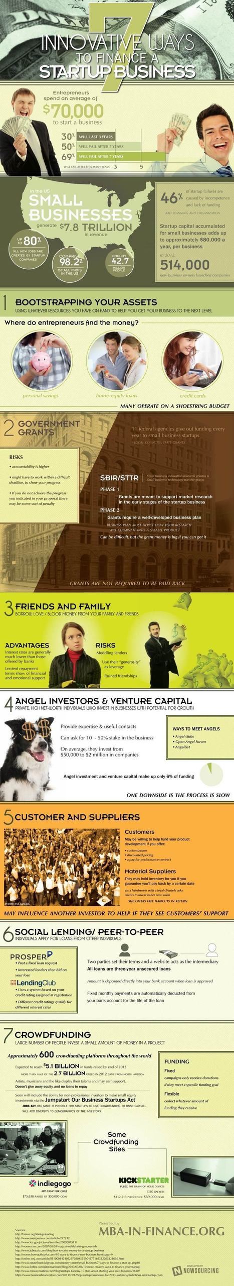 Seven Innovative Ways to Finance a Startup [Infographic] - Business 2 Community | Social Media Marketing | Scoop.it