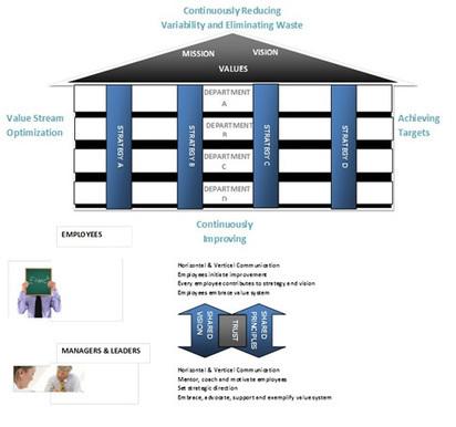 Rethinking Lean Six Sigma Change Management | Production Allégée (Lean management) | Scoop.it