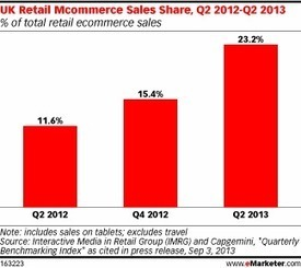 Article: Mobile's Share of UK Digital Retail Sales Doubles | E-Commerce | Scoop.it