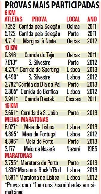 Participação nas corridas bate recordes nos últimos dois anos em Portugal | Running Anywhere | Scoop.it