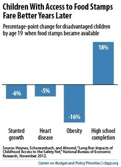 Daily Kos: Food stamps are an investment in children's lives | Children's Health | Scoop.it