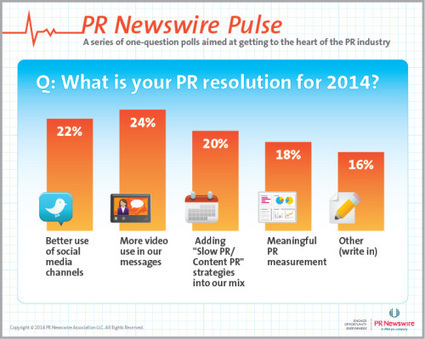 PR Pros' Resolutions Map to Top PR Trends - Business 2 Community   PR and Communications   Scoop.it
