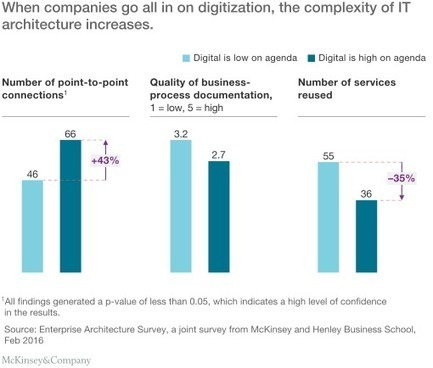 How enterprise architects can help ensure success with digital transformations | McKinsey & Company | Digital Transformation of Businesses | Scoop.it