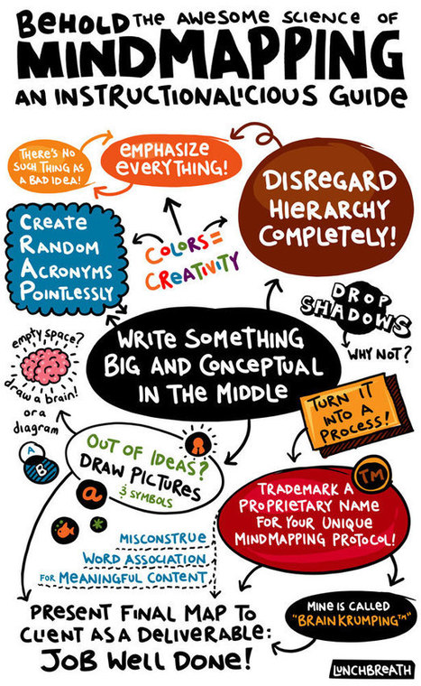 50+ Awesome Resources to Create Visual Notes, Graphic Recordings & Sketchnotes   INspiration   Scoop.it