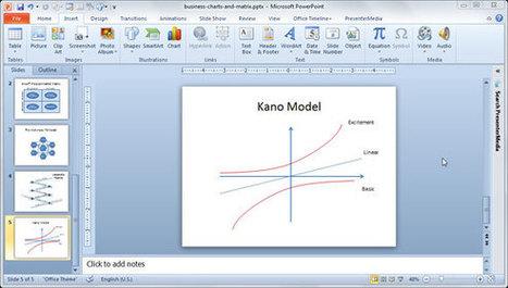 Kano Model Diagram in PowerPoint 2010 using Shapes | PowerPoint Presentation | wrewrr | Scoop.it