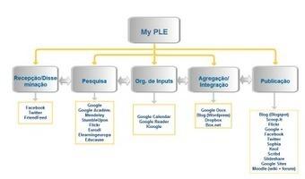 MPEL05: Personal Learning Environment   Ambiente Pessoal de Aprendizagem   Scoop.it