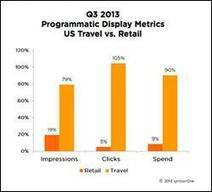 Travel Fully Invested In Programmatic - Spend Up 90% YoY - MediaPost Communications   Advertising Trading Desks   Scoop.it