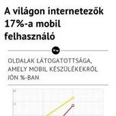 Infographic: A világon internetezők 17%-a mobil felhasználó | info | Hatékony Mobil Marketing 2014-ben | Scoop.it