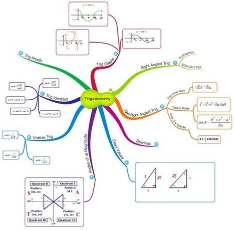 Trigonometry free mind map download | Cartes mentales | Scoop.it