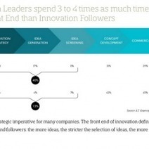 Idea challenge zorgt voor snellere en optimale innovatie - DutchCowboys | Kennisproductiviteit | Scoop.it