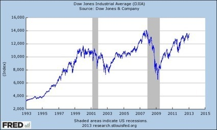 Guest Post: 2008 Again? | Zero Hedge | Gold and What Moves it. | Scoop.it