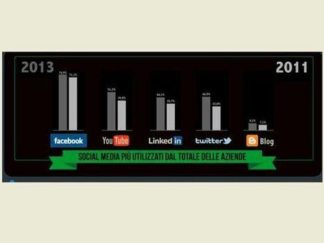 Socialmediability: cresce al rallentatore la presenza delle aziende italiane sui social, Facebook ancora il canale preferito | Social Media | Scoop.it