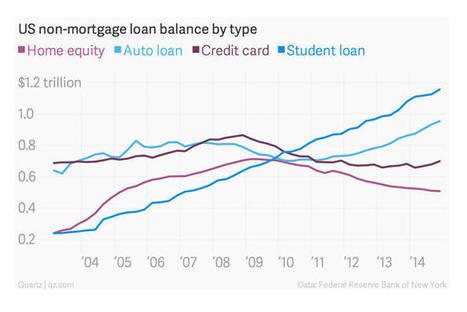 American student loan debt has surpassed the GDP of Australia, New Zealand, and Ireland combined | Psycholitics & Psychonomics | Scoop.it