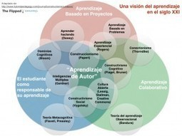 ¿Conoces las bases sobre las que se fundamenta el Flipped Classroom? | educación | Scoop.it