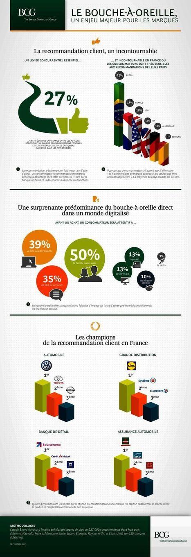 Le Bouche à Oreille validé et analysé par le BCG | TesterTout: Solutions de Marketing Participatif | TesterTout.com & startups | Scoop.it