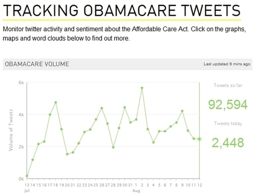 ObamaCare Getting Killed on Twitter: Opponents Outnumber Supporters Seven to One | NewsBusters | Telcomil Intl Products and Services on WordPress.com