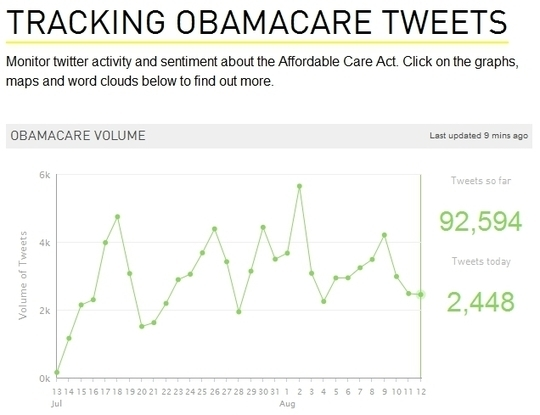 ObamaCare Getting Killed on Twitter: Opponents Outnumber Supporters Seven to One | NewsBusters