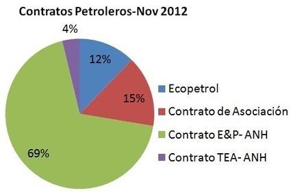 Hidrocarburos: ¿de dónde sale el millón de barriles diarios?   Hidrocarburos en la escuela   Scoop.it