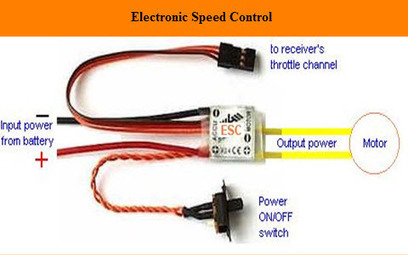 Electronic Speed Control (ESC) Circuits, Working And Applications | Projects for Engineering Students | Scoop.it