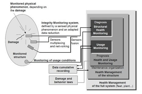 State-of-the-art and new developments in the field of structural health monitoring | Owi-lab | OWI-Lab | Scoop.it