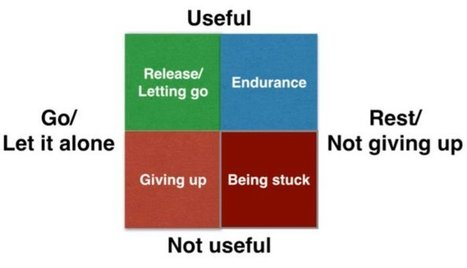 The release-endurance matrix... | Business Coaching | Scoop.it