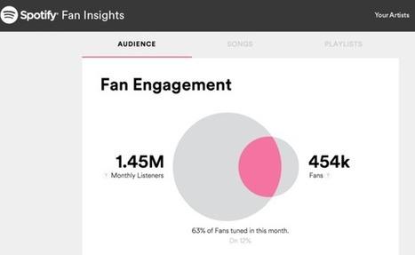 Spotify se met à l'open data pour séduire les artistes | Veille Offre Légale | Scoop.it