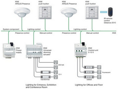 Warning to U.S. Home Automation Industry: Step Away from the KNX - Grayson Evans, CE Pro | Custom Integration | Scoop.it