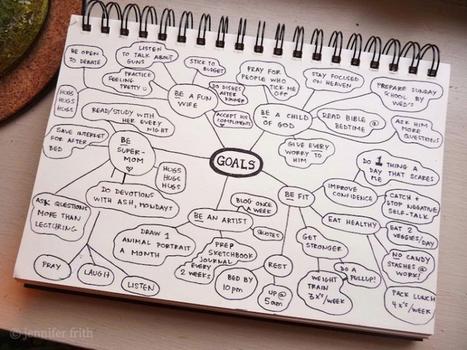 Organiser ses idées avec le mind mapping ! | Art of Hosting | Scoop.it