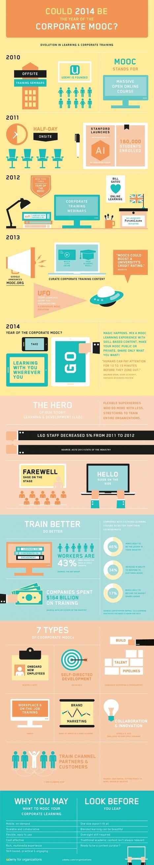 Infographie : les MOOCs sont-ils prêts pour faire leur entrée dans la formation en entreprise ? | Symetrix | Scoop.it
