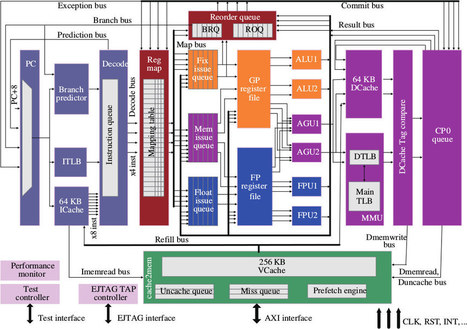 Loongson Introduces MIPS64 3A2000 & 3B2000 Processors Based on GS464E Architecture | Embedded Systems News | Scoop.it