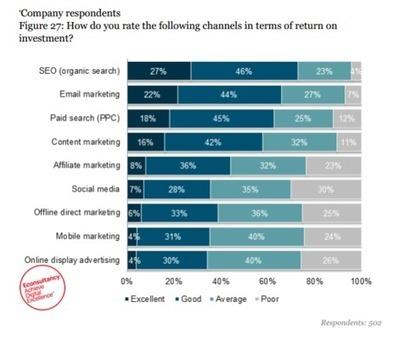 Les 3 meilleures pratiques des boss de l'email marketing | approche par competences | Scoop.it