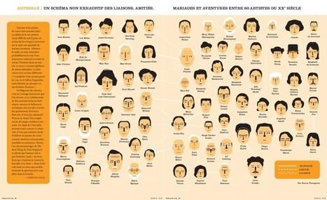Infographie : les liaisons entre des artistes du XXe siècle - Konbini | CRAZY PRESS | Scoop.it
