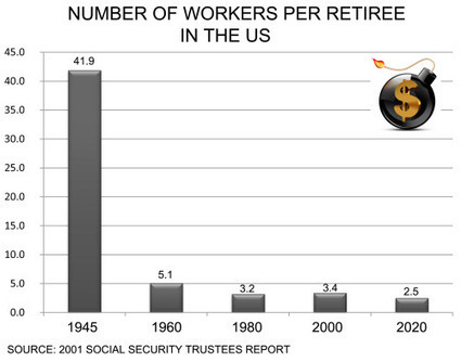 Forget #retirement and retirement #savings | Commodities, Resource and Freedom | Scoop.it