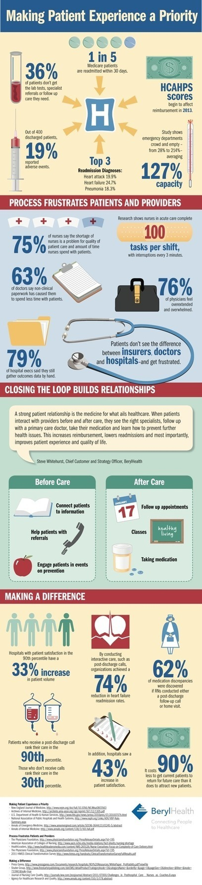 Making Patient Experience a Priority [INFOGRAPHIC] | Patient Power | Scoop.it