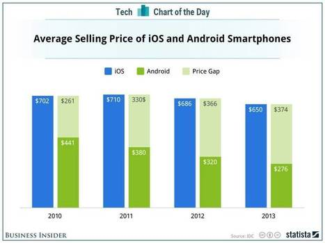 The Growing Gap In Price Between iPhones And Android Phones - Business insider | General | Scoop.it